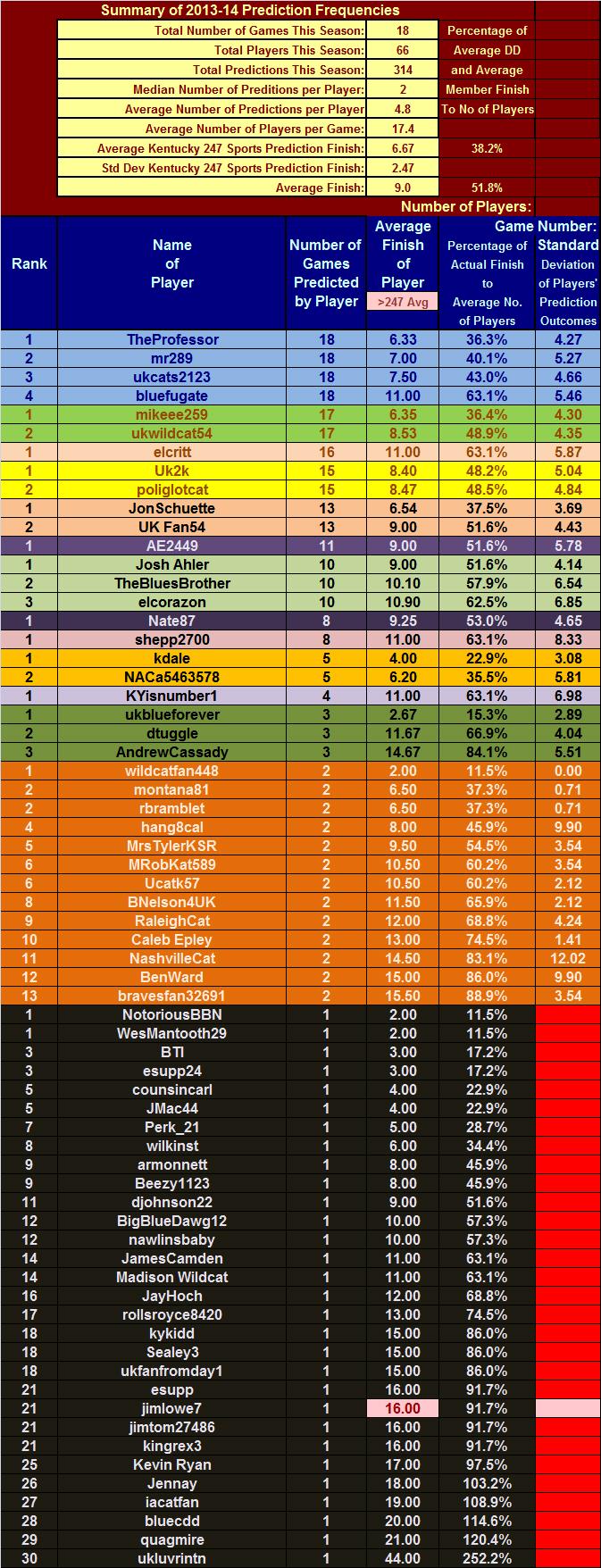 Average Basketball Final Scores   Basketball Scores